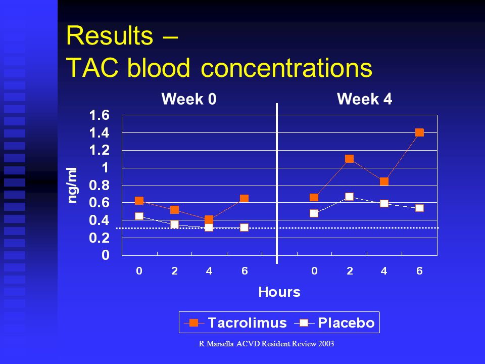 R Marsella ACVD Resident Review 2003 Results – TAC blood concentrations Week 0Week 4
