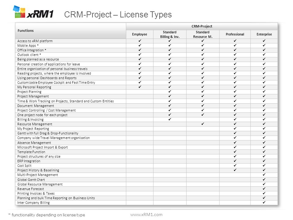 www.xRM1.com CRM-Project - minimum license requirements applicable in most countries * functionality depending on license type