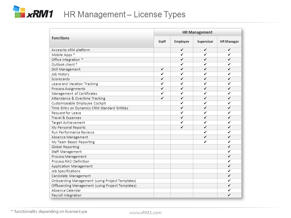 www.xRM1.com HR Management - minimum license requirements applicable in most countries * functionality depending on license type