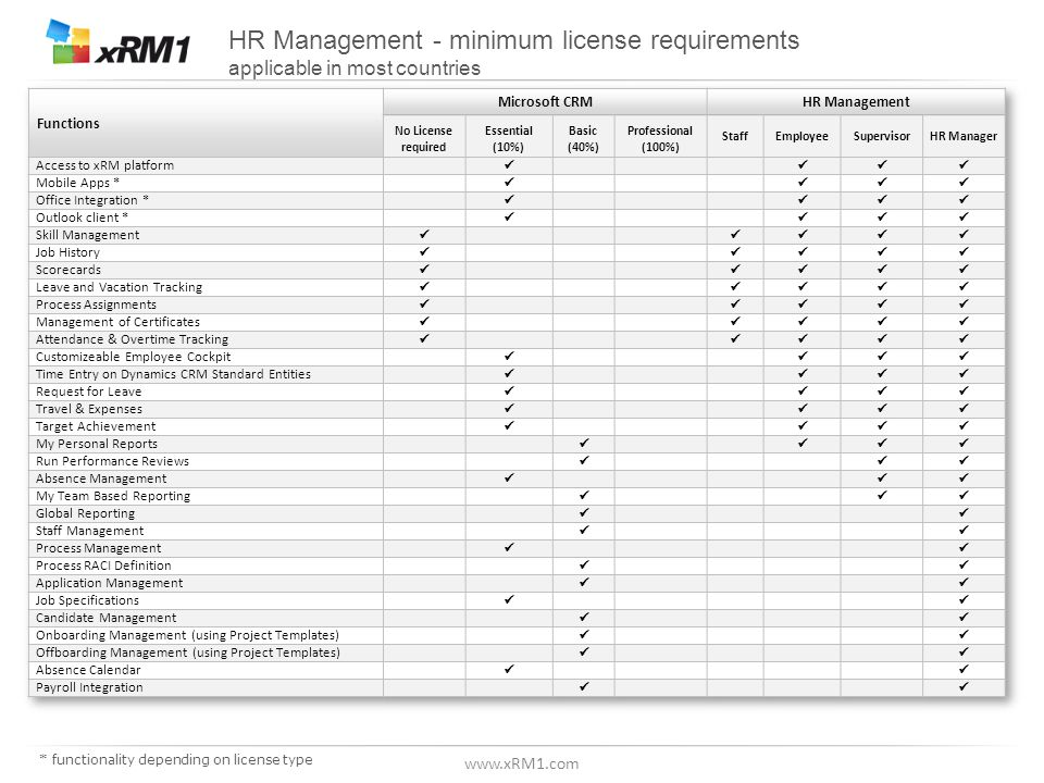 www.xRM1.com Idea Management – License Types * functionality depending on license type