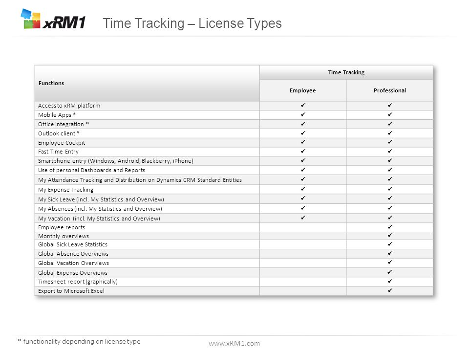 www.xRM1.com Time Tracking - minimum license requirements applicable in most countries * functionality depending on license type