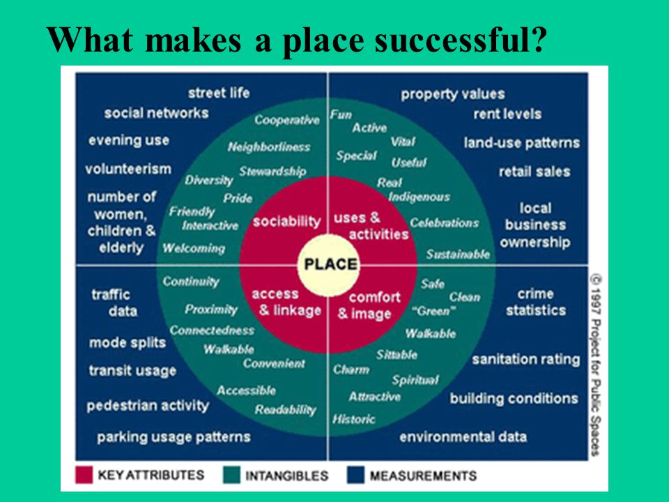 What makes a place successful?