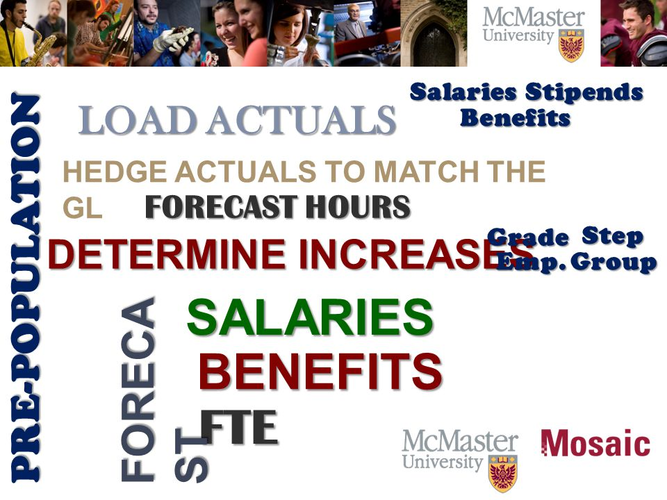 DETERMINE INCREASES LOAD ACTUALS FORECAST HOURS PRE-POPULATION SALARIES HEDGE ACTUALS TO MATCH THE GL BENEFITS FTE Salaries Benefits Stipends Grade Emp.