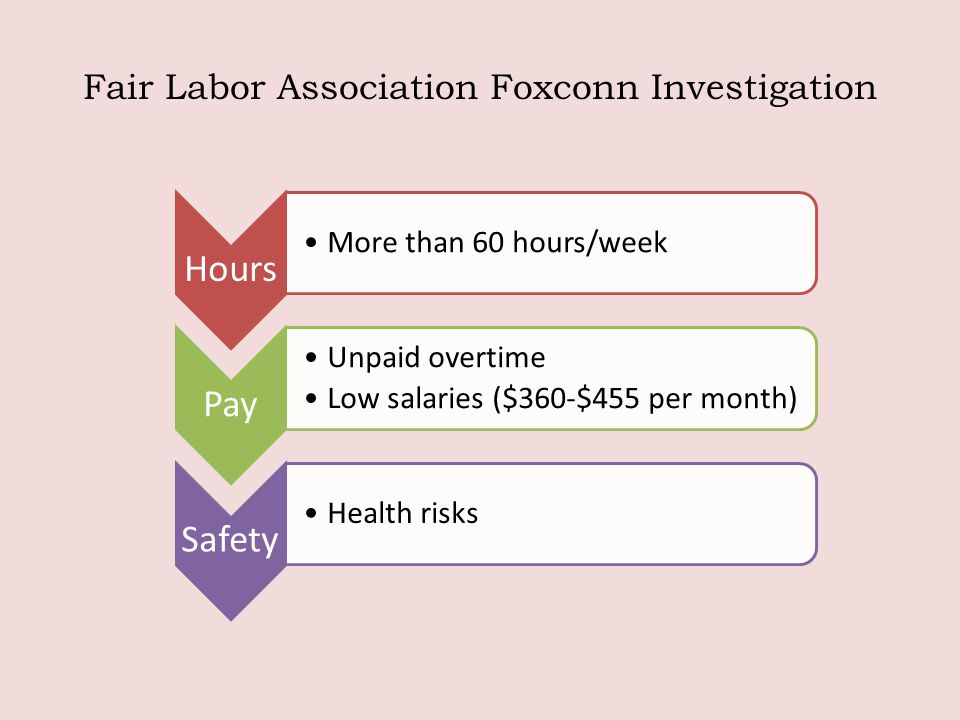 Fair Labor Association Foxconn Investigation Hours More than 60 hours/week Pay Unpaid overtime Low salaries ($360-$455 per month) Safety Health risks