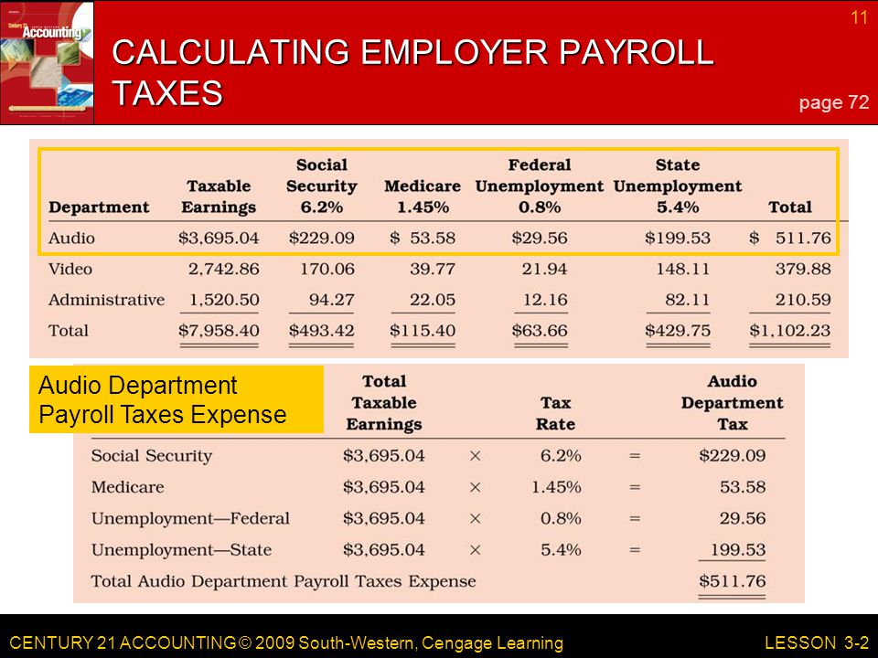 CENTURY 21 ACCOUNTING © 2009 South-Western, Cengage Learning 11 LESSON 3-2 Audio Department Payroll Taxes Expense CALCULATING EMPLOYER PAYROLL TAXES page 72