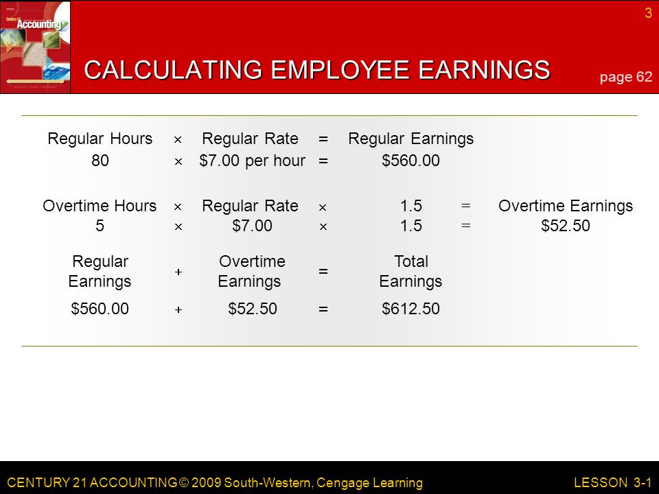 CENTURY 21 ACCOUNTING © 2009 South-Western, Cengage Learning 3 LESSON 3-1 Regular HoursRegular RateRegular Earnings  CALCULATING EMPLOYEE EARNINGS 80  $7.00 per hour  $560.00 Overtime Earnings = Overtime HoursRegular Rate1.5  = $52.505  $7.00  1.5 Regular Earnings Overtime Earnings Total Earnings  $560.00  $52.50  $612.50 page 62