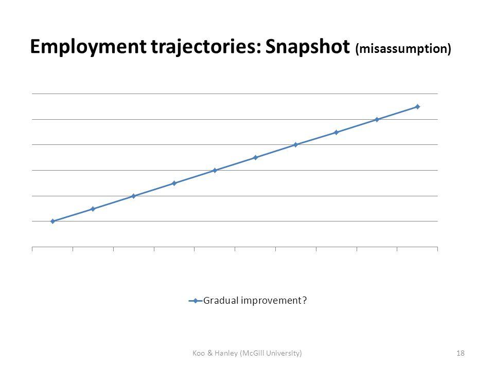 Employment trajectories: Snapshot (misassumption) Koo & Hanley (McGill University)18