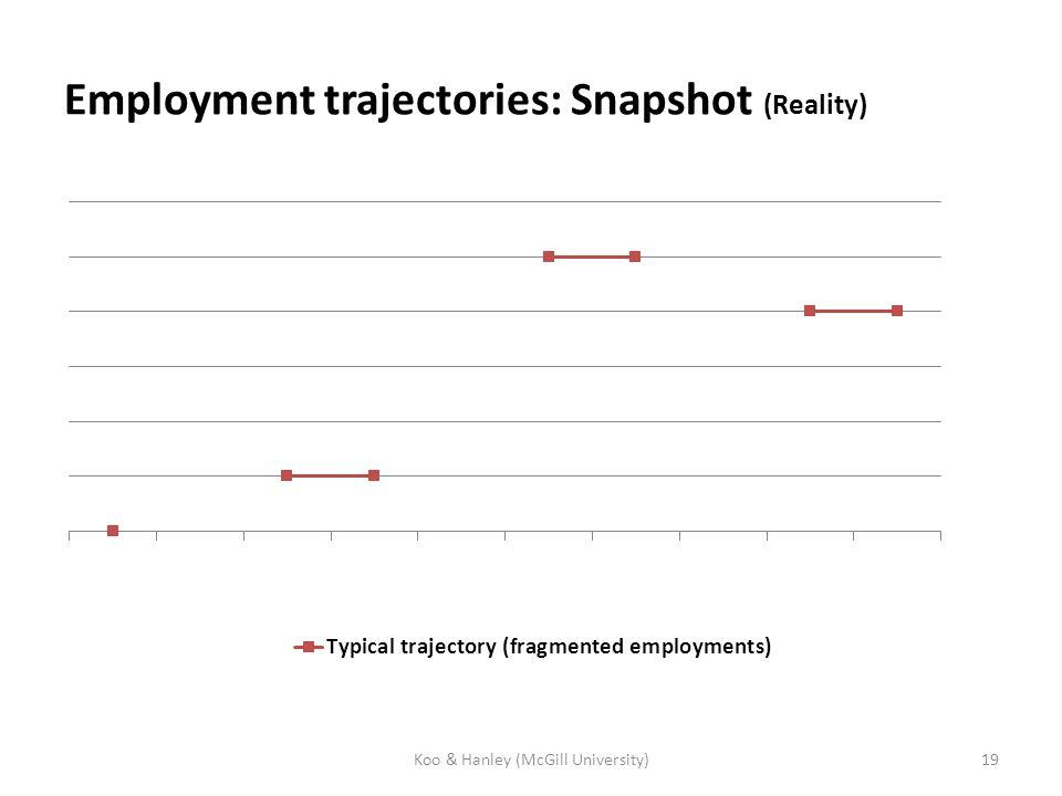Employment trajectories: Snapshot (Reality) Koo & Hanley (McGill University)19