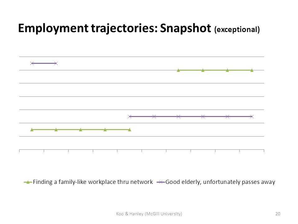 Employment trajectories: Snapshot (exceptional) Koo & Hanley (McGill University)20