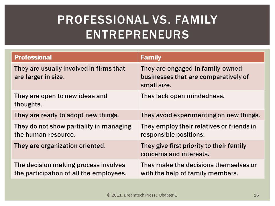 ProfessionalFamily They are usually involved in firms that are larger in size. They are engaged in family-owned businesses that are comparatively of s