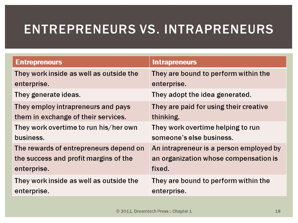 EntrepreneursIntrapreneurs They work inside as well as outside the enterprise. They are bound to perform within the enterprise. They generate ideas.Th