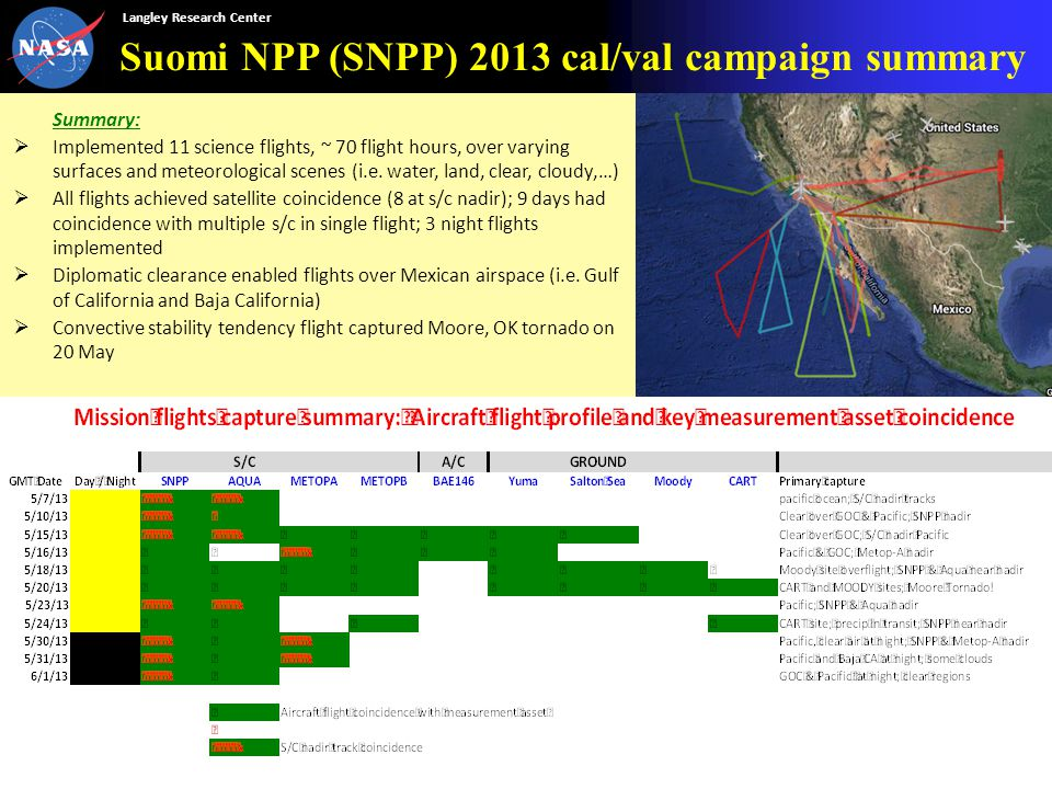 Langley Research Center Suomi NPP (SNPP) 2013 cal/val campaign summary Summary:  Implemented 11 science flights, ~ 70 flight hours, over varying surfaces and meteorological scenes (i.e.