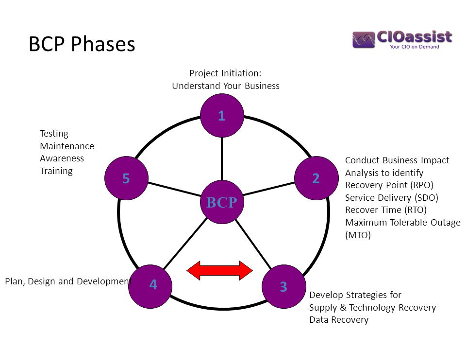 Developing and approval of BCP policy Define BCP committee – operational units representatives – senior management – IT security – IT specialized experts, and optionally support units like (technical affairs) Define BCP project scope and objectives Provide the necessary project funds and resourses Project Initiation
