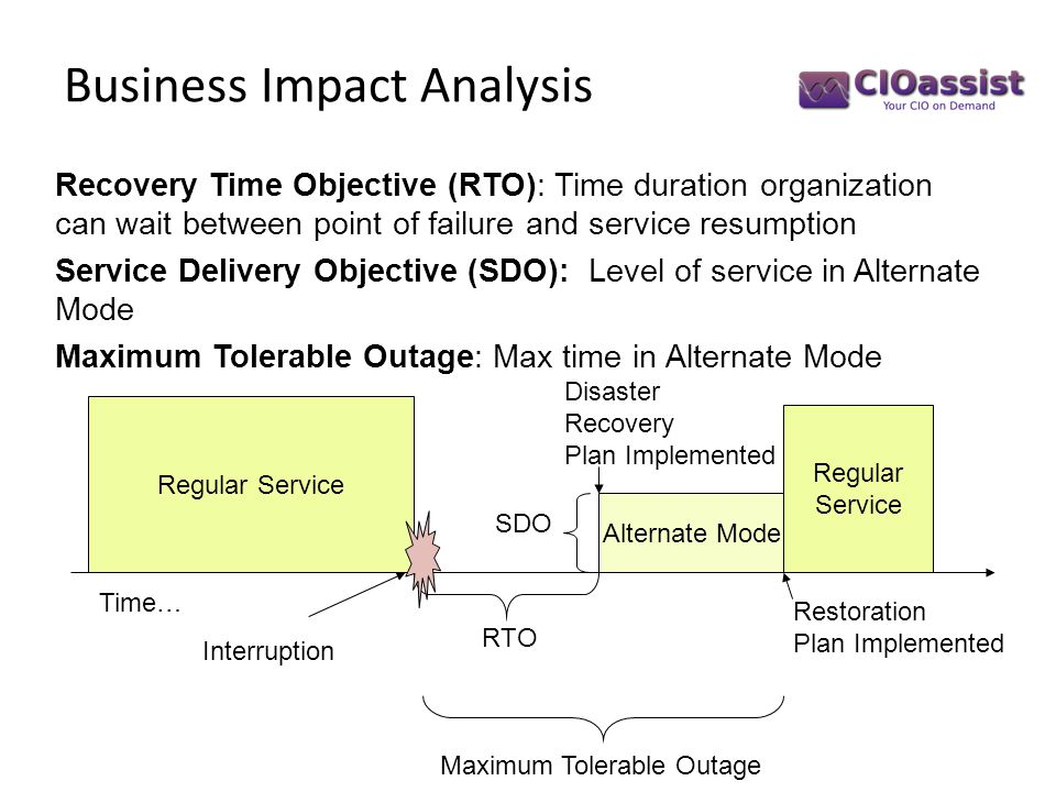 Business Impact Analysis Recovery Time Objective (RTO): Time duration organization can wait between point of failure and service resumption Service De
