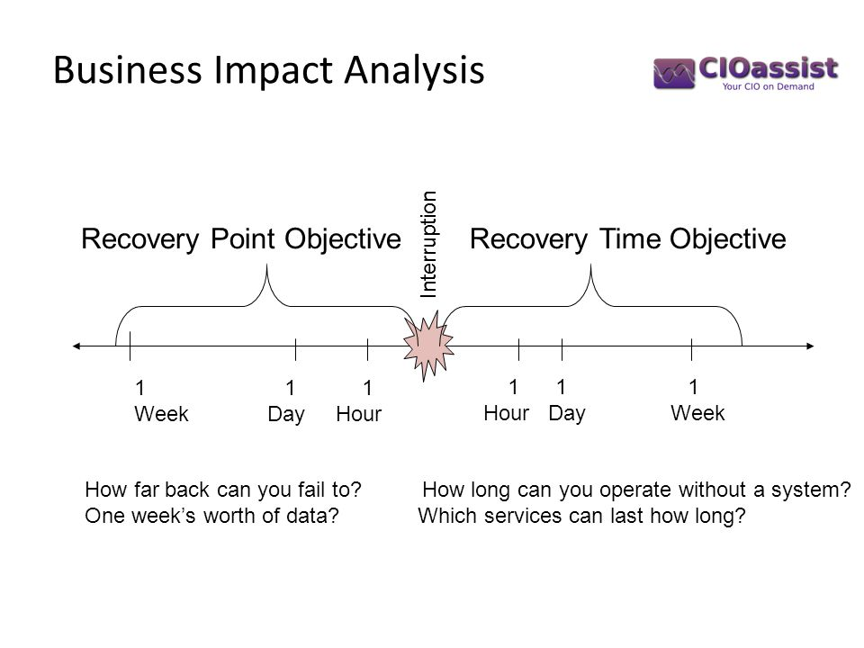 Business Impact Analysis How far back can you fail to? How long can you operate without a system? One week's worth of data? Which services can last ho