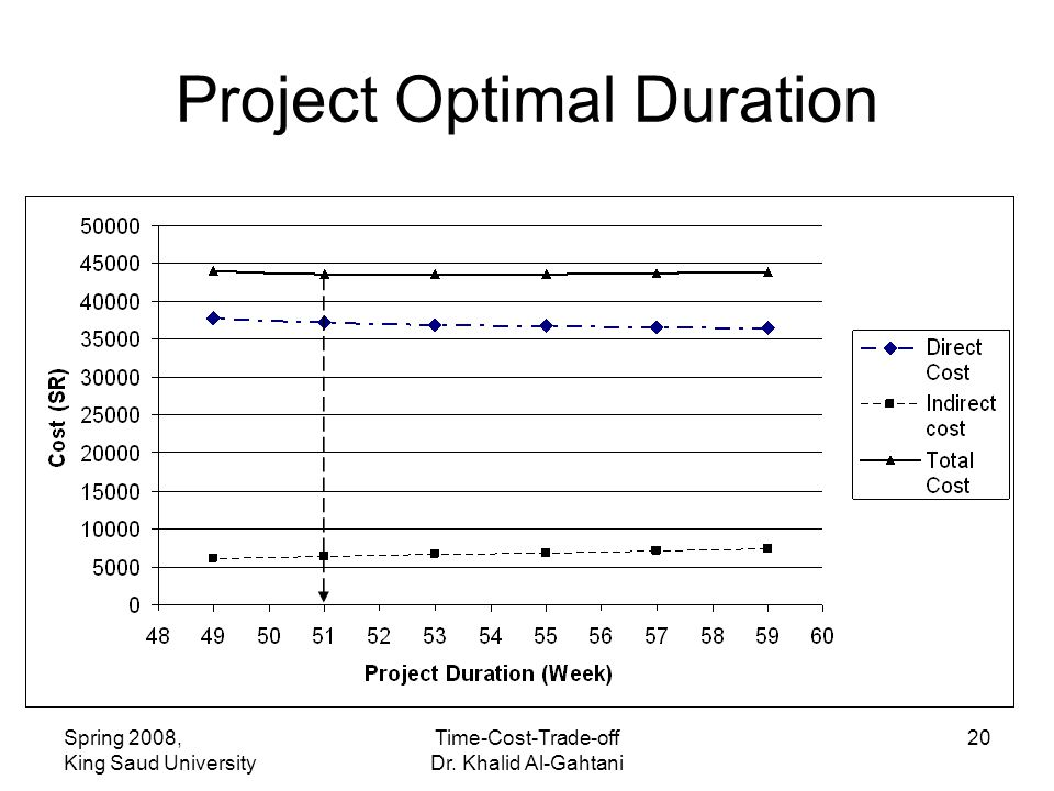 Spring 2008, King Saud University Time-Cost-Trade-off Dr. Khalid Al-Gahtani 20 Project Optimal Duration