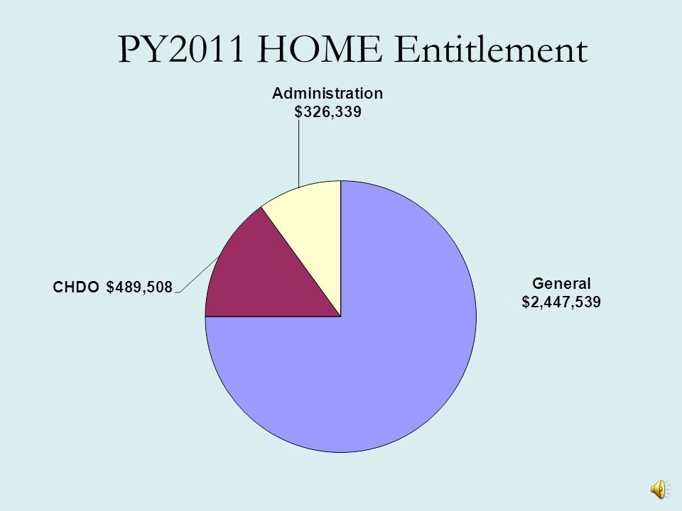 PY2011 HOME Entitlement