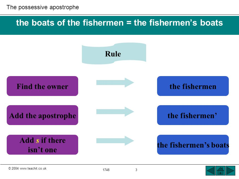 © 2004 www.teachit.co.uk The possessive apostrophe 1748 3 the boats of the fishermen = the fishermen's boats Rule Find the ownerthe fishermen Add the apostrophethe fishermen' Add s if there isn't one the fishermen's boats