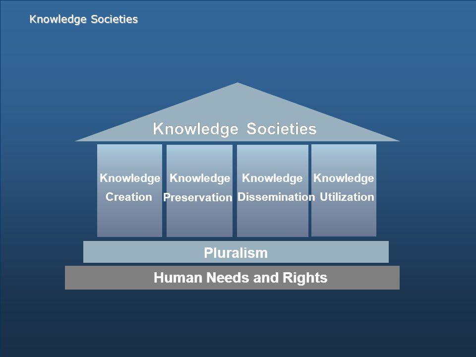 HumanNeedsandRights KnowledgeSocieties Pluralism HumanNeedsandRightsHumanNeedsandRights KnowledgeSocietiesKnowledgeSocieties Pluralism Knowledge CreationDissemination Utilization Preservation Knowledge Knowledge Societies