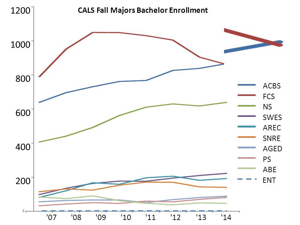 ACBS FCS NS SWES AREC SNRE AGED PS ABE CALS Fall Majors Bachelor Enrollment 0 200 400 600 800 1000 1200 ENT 07 08 09 10 11 12 13 14