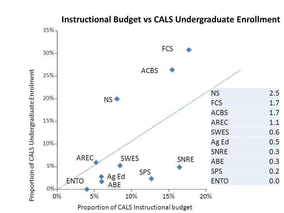 ACBS ABE AREC Ag Ed ENTO FCS NS SPS SNRE SWES 0% 5% 10% 15% 20% 25% 30% 35% 0%5%10%15%20% Instructional Budget vs CALS Undergraduate Enrollment Proportion of CALS Instructional budget Proportion of CALS Undergraduate Enrolment NS2.5 FCS1.7 ACBS1.7 AREC1.1 SWES0.6 Ag Ed0.5 SNRE0.3 ABE0.3 SPS0.2 ENTO0.0