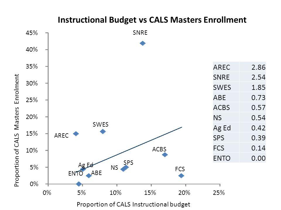 ACBS ABE AREC Ag Ed ENTO FCS NS SPS SNRE SWES 0% 5% 10% 15% 20% 25% 30% 35% 40% 45% 0%5%10%15%20%25% AREC2.86 SNRE2.54 SWES1.85 ABE0.73 ACBS0.57 NS0.54 Ag Ed0.42 SPS0.39 FCS0.14 ENTO0.00 Instructional Budget vs CALS Masters Enrollment Proportion of CALS Instructional budget Proportion of CALS Masters Enrolment