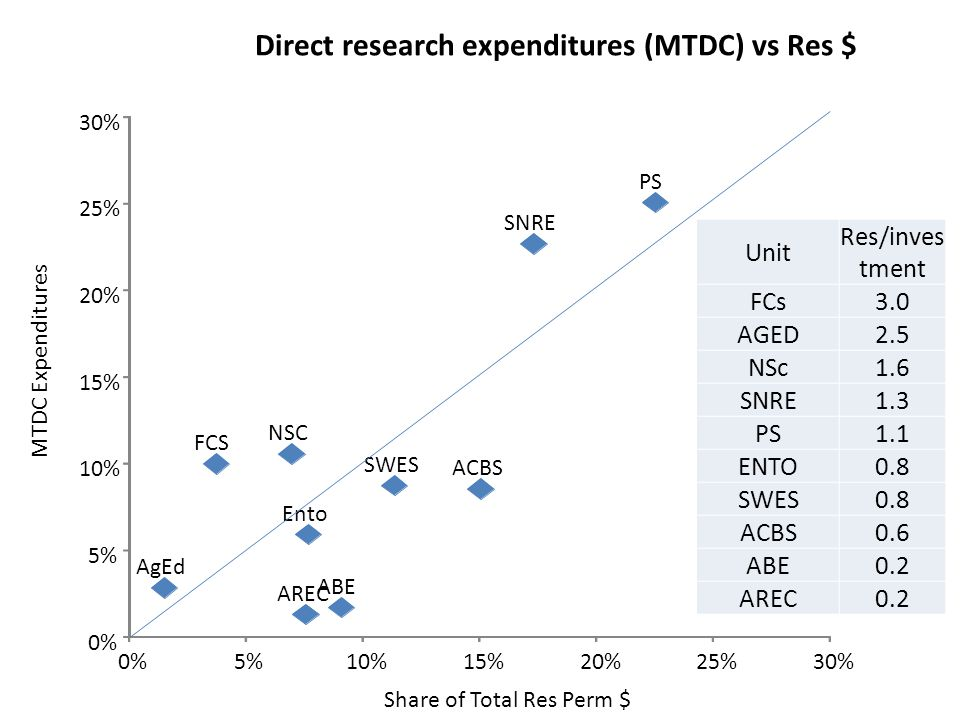 ABE AREC AgEd ACBS Ento FCS NSC PS SNRE SWES 0% 5% 10% 15% 20% 25% 30% 0%5%10%15%20%25%30% Share of Total Res Perm $ MTDC Expenditures Direct research