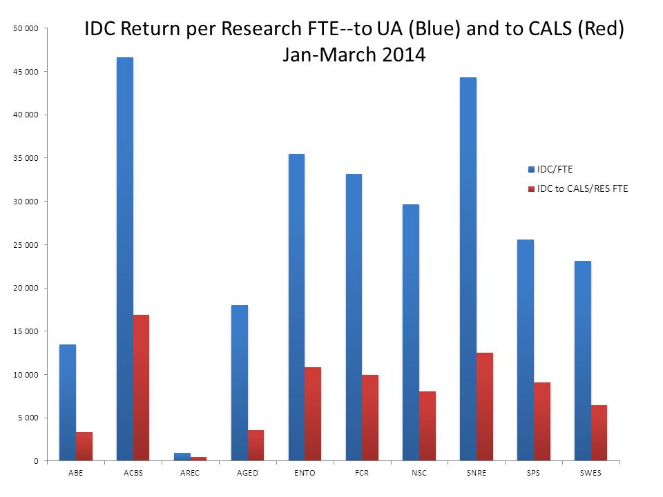 IDC Return per Research FTE--to UA (Blue) and to CALS (Red) Jan-March 2014