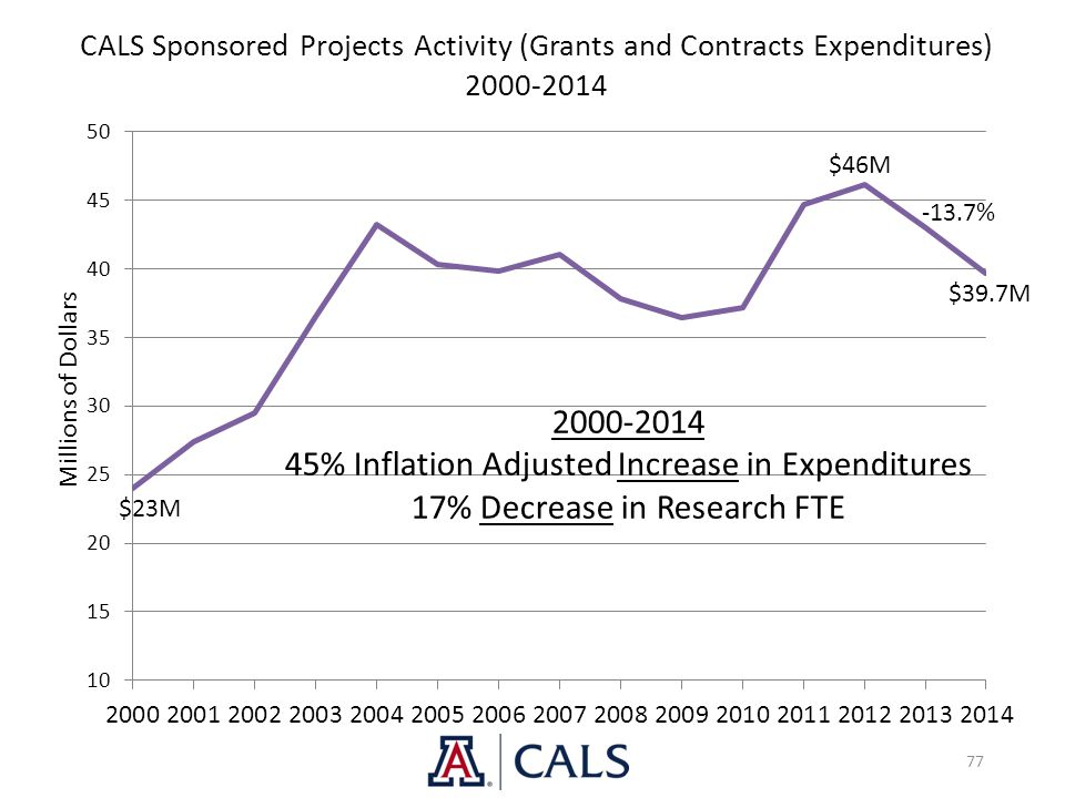 77 CALS Sponsored Projects Activity (Grants and Contracts Expenditures) 2000-2014 $46M $23M $39.7M 2000-2014 45% Inflation Adjusted Increase in Expend