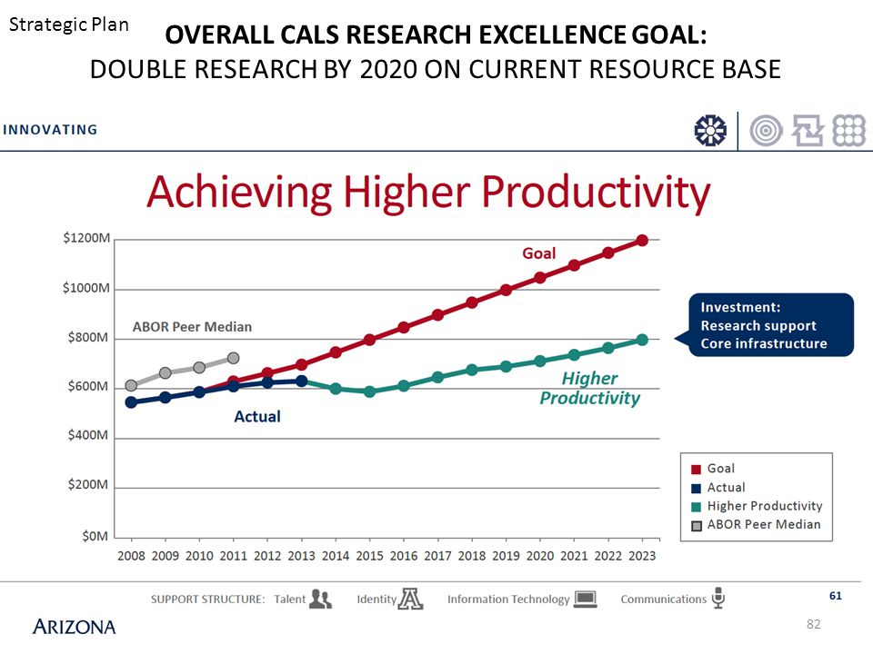 82 OVERALL CALS RESEARCH EXCELLENCE GOAL: DOUBLE RESEARCH BY 2020 ON CURRENT RESOURCE BASE Strategic Plan