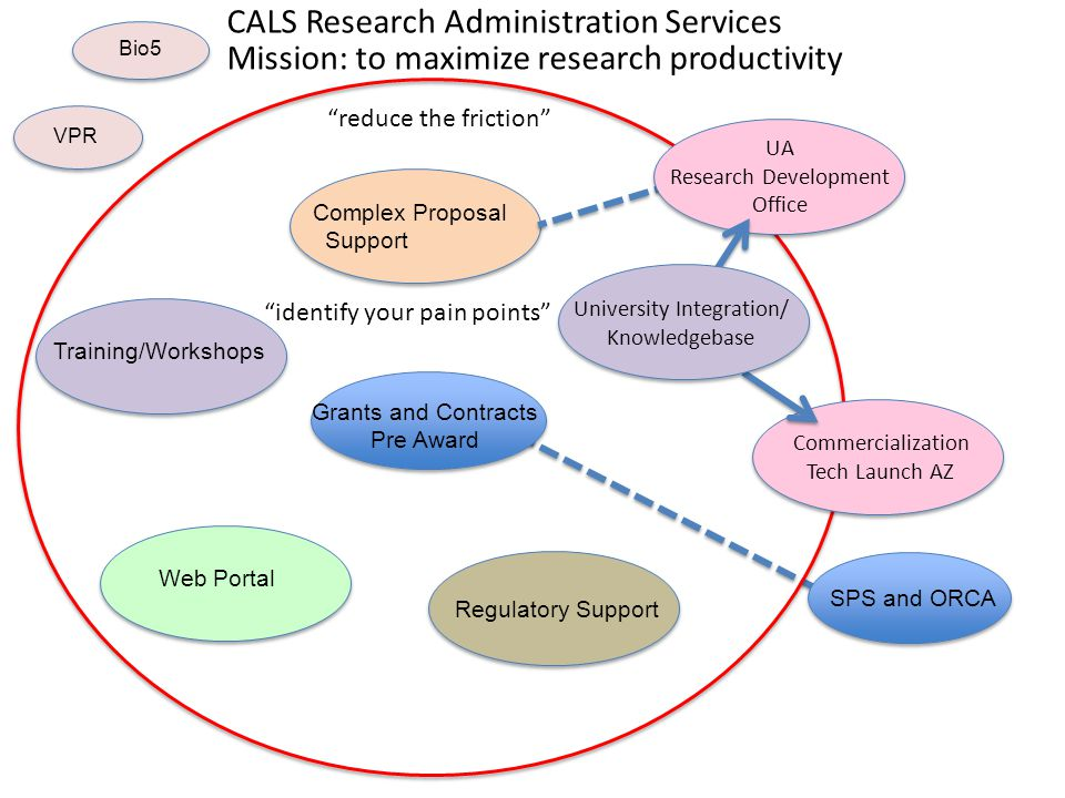 CALS Research Administration Services SPS and ORCA Grants and Contracts Pre Award Regulatory Support Complex Proposal Support Training/Workshops Web P