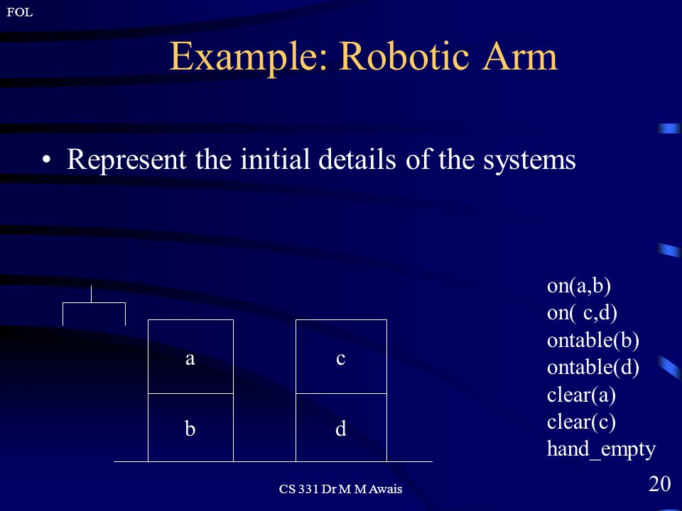 20 FOL CS 331 Dr M M Awais Example: Robotic Arm Represent the initial details of the systems a b c d on(a,b) on( c,d) ontable(b) ontable(d) clear(a) clear(c) hand_empty