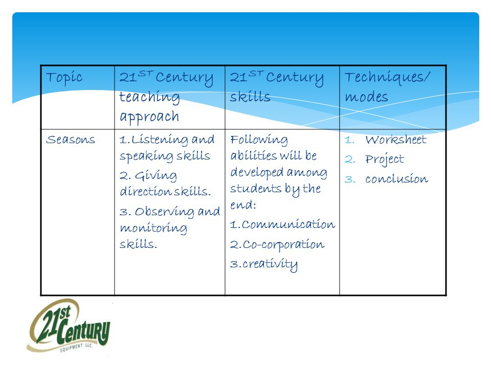 Topic21 ST Century teaching approach 21 ST Century skills Techniques/ modes Seasons1.Listening and speaking skills 2.