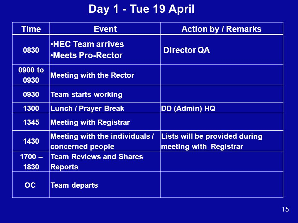 TimeEventAction by / Remarks 0830 HEC Team arrives Meets Pro-Rector Director QA 0900 to 0930 Meeting with the Rector 0930Team starts working 1300Lunch / Prayer BreakDD (Admin) HQ 1345Meeting with Registrar 1430 Meeting with the individuals / concerned people Lists will be provided during meeting with Registrar 1700 – 1830 Team Reviews and Shares Reports OC Team departs Day 1 - Tue 19 April 15