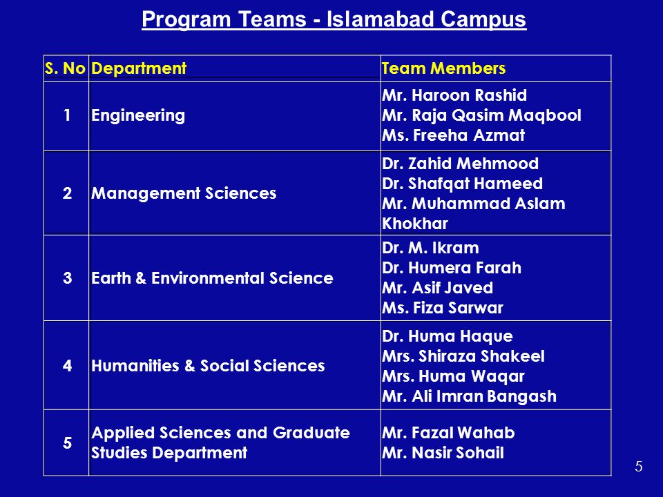 Program Teams - Islamabad Campus S. NoDepartmentTeam Members 1Engineering Mr.