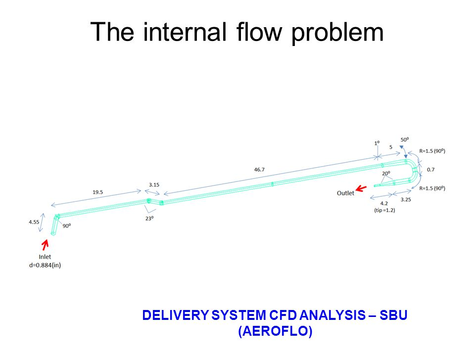 The internal flow problem DELIVERY SYSTEM CFD ANALYSIS – SBU (AEROFLO)