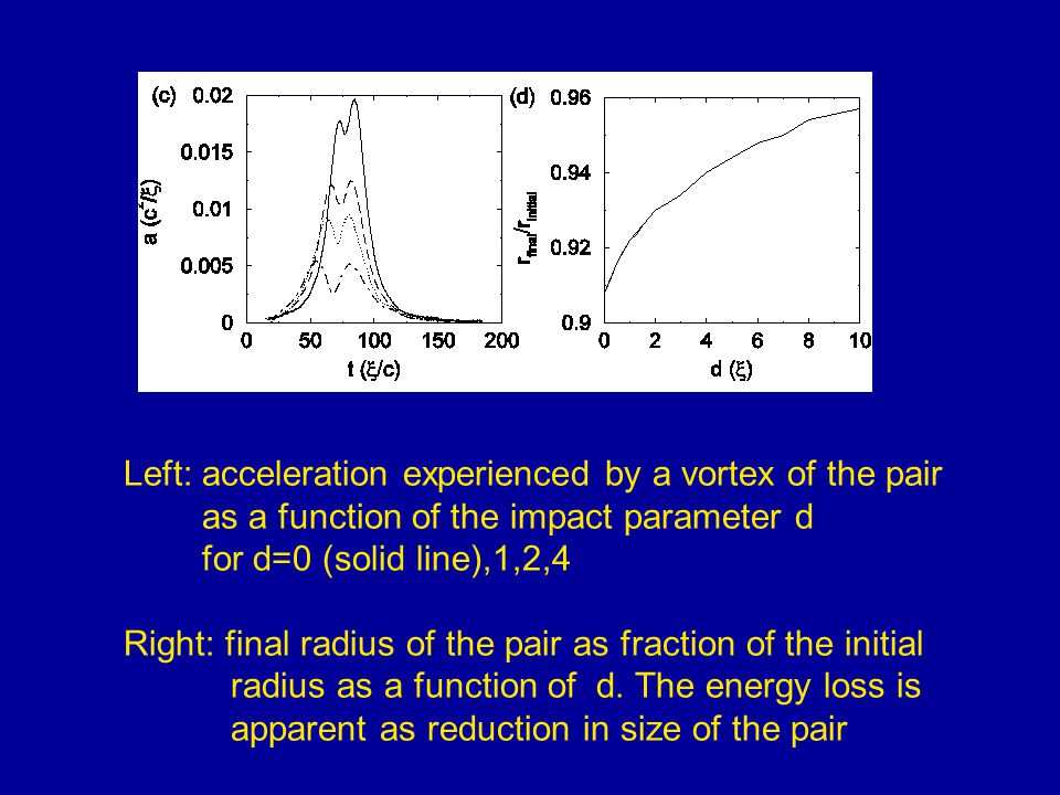 Left: acceleration experienced by a vortex of the pair as a function of the impact parameter d for d=0 (solid line),1,2,4 Right: final radius of the pair as fraction of the initial radius as a function of d.