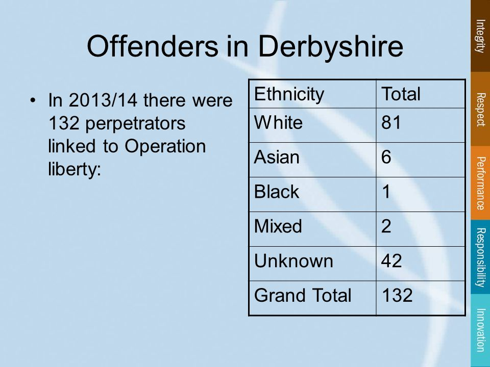 Offenders in Derbyshire In 2013/14 there were 132 perpetrators linked to Operation liberty: EthnicityTotal White81 Asian6 Black1 Mixed2 Unknown42 Grand Total132