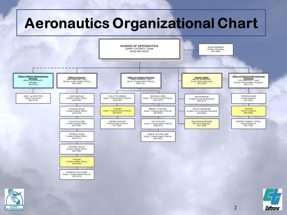 2 Aeronautics Organizational Chart