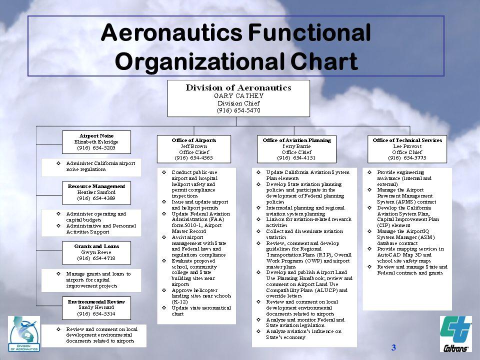3 Aeronautics Functional Organizational Chart