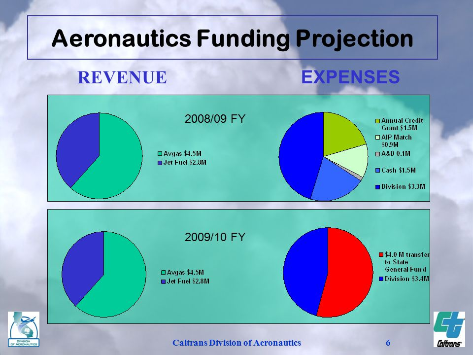 Caltrans Division of Aeronautics6 REVENUEEXPENSES 2009/10 FY 2008/09 FY Aeronautics Funding Projection