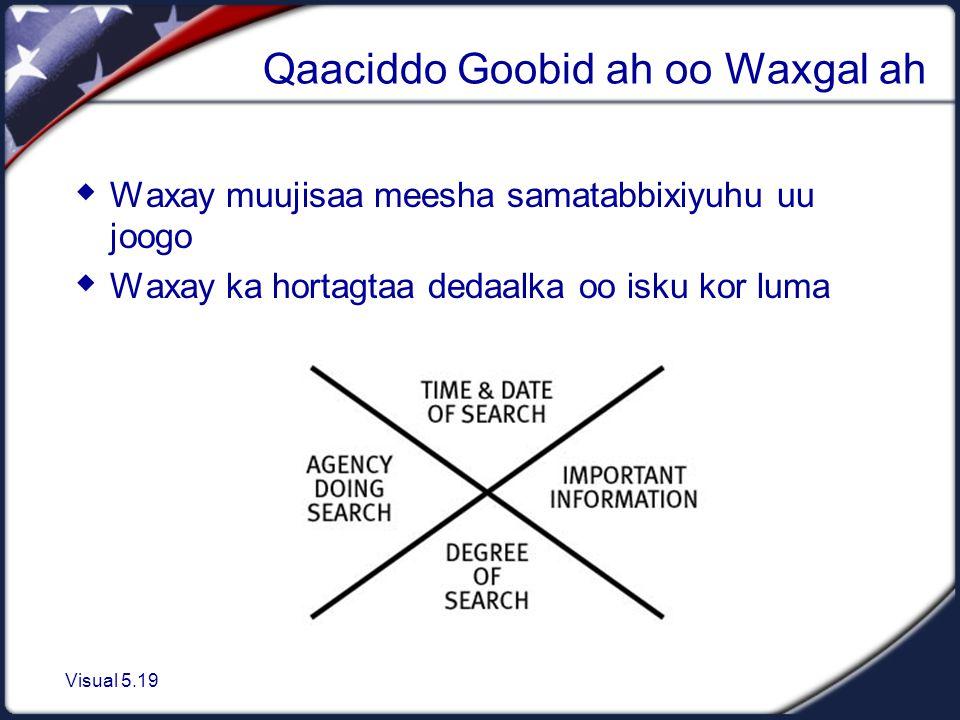Visual 5.19 Qaaciddo Goobid ah oo Waxgal ah  Waxay muujisaa meesha samatabbixiyuhu uu joogo  Waxay ka hortagtaa dedaalka oo isku kor luma