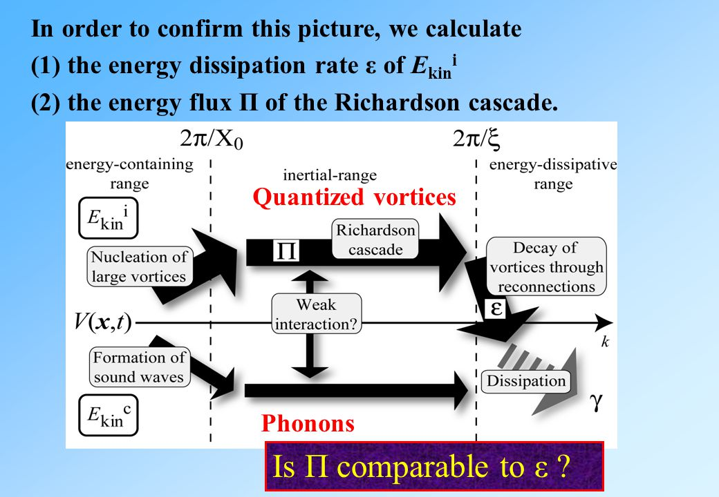 In order to confirm this picture, we calculate (1) the energy dissipation rate ε of E kin i (2) the energy flux Π of the Richardson cascade.
