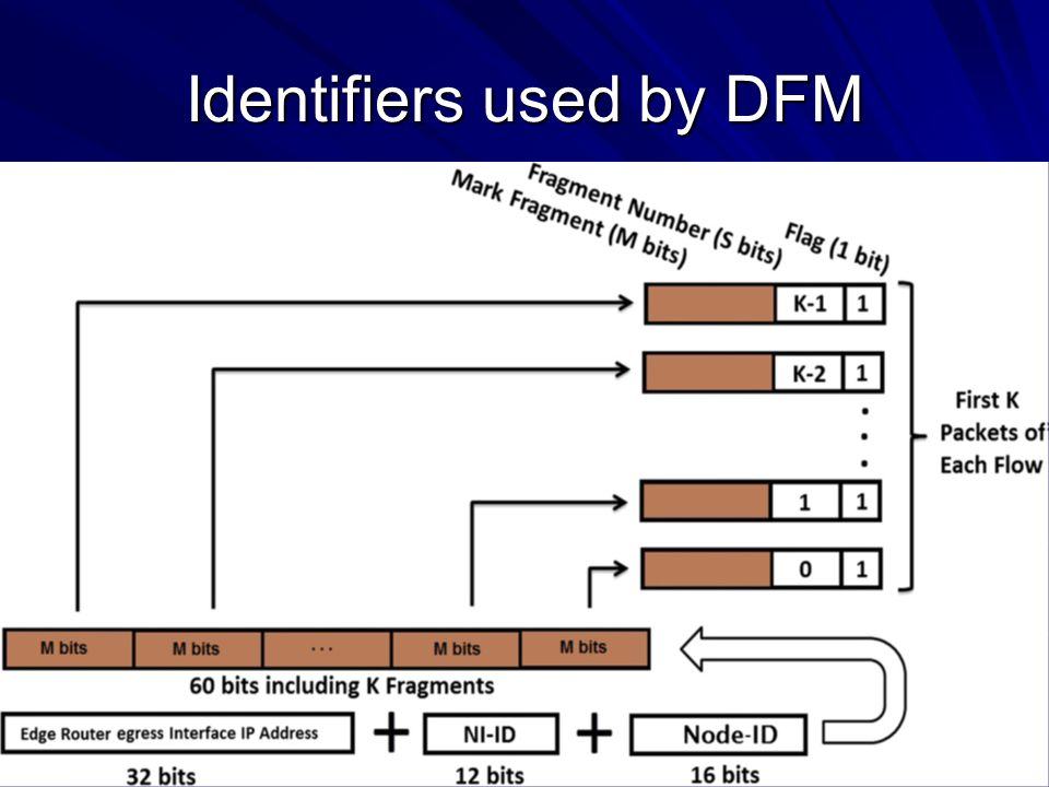 Identifiers used by DFM