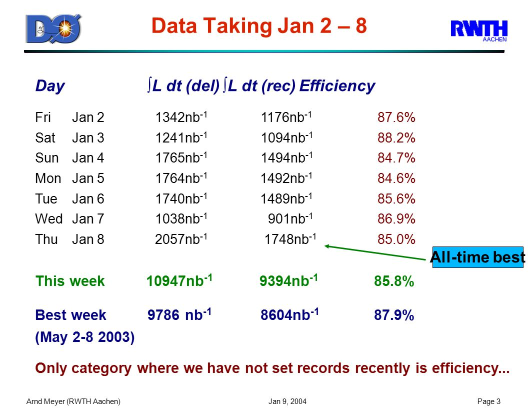 Arnd Meyer (RWTH Aachen) Jan 9, 2004Page 3 Data Taking Jan 2 – 8 Day∫L dt (del)∫L dt (rec)Efficiency FriJan 2 1342nb -1 1176nb -1 87.6% SatJan 3 1241nb -1 1094nb -1 88.2% SunJan 4 1765nb -1 1494nb -1 84.7% MonJan 5 1764nb -1 1492nb -1 84.6% TueJan 6 1740nb -1 1489nb -1 85.6% WedJan 7 1038nb -1 901nb -1 86.9% ThuJan 8 2057nb -1 1748nb -1 85.0% This week 10947nb -1 9394nb -1 85.8% Best week9786nb -1 8604nb -1 87.9% (May 2-8 2003) Only category where we have not set records recently is efficiency...