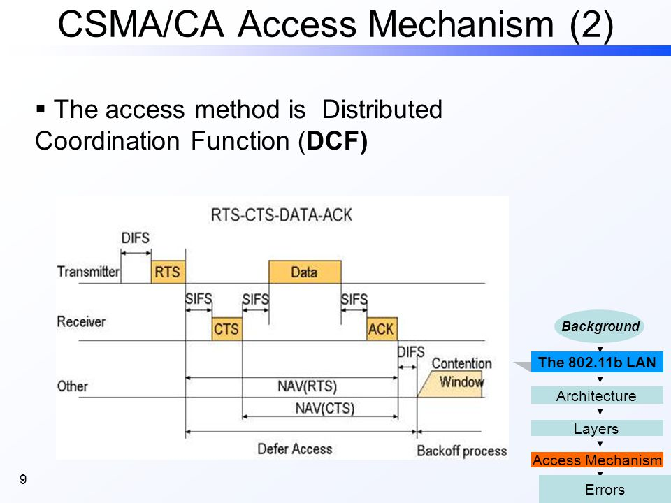 9 CSMA/CA Access Mechanism (2) The 802.11b LAN Access Mechanism Layers Architecture Background Errors  The access method is Distributed Coordination Function (DCF)