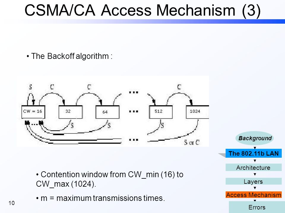 10 CSMA/CA Access Mechanism (3) The 802.11b LAN Access Mechanism Layers Architecture Background Errors The Backoff algorithm : Contention window from CW_min (16) to CW_max (1024).