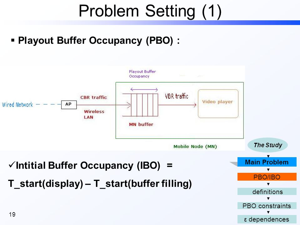 19 Problem Setting (1) Main Problem PBO constraints definitions ε dependences PBO/IBO The Study  Playout Buffer Occupancy (PBO) : Intitial Buffer Occupancy (IBO) = T_start(display) – T_start(buffer filling)
