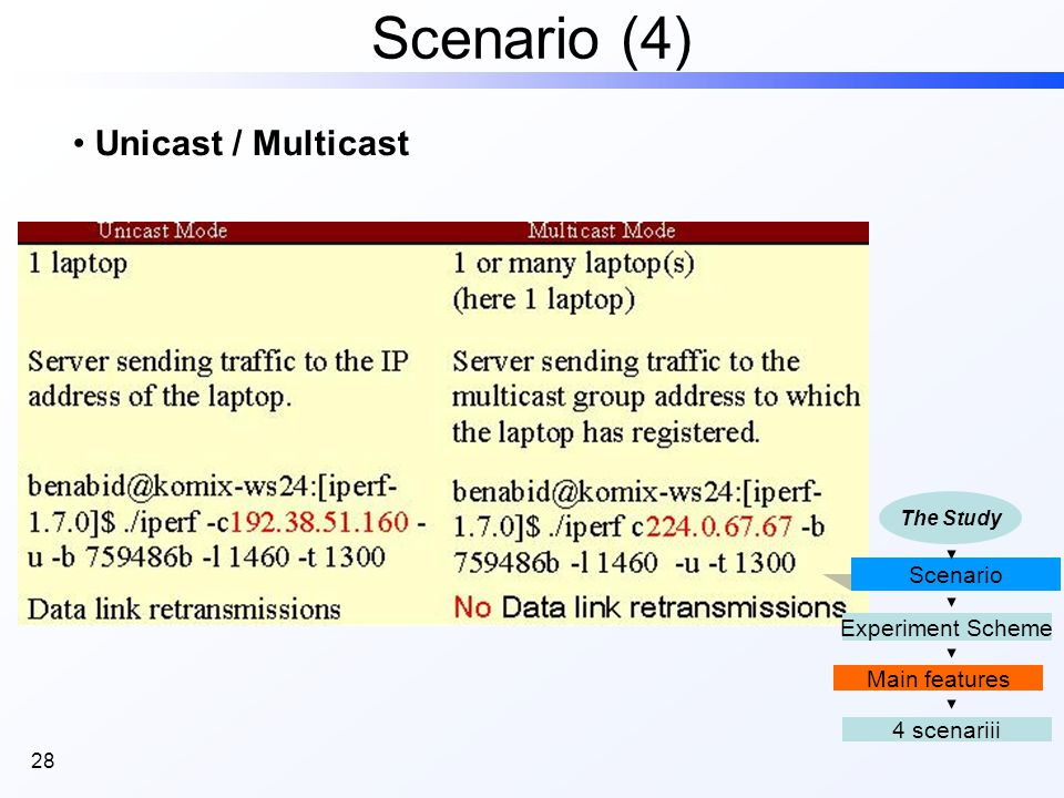 28 Scenario (4) Scenario 4 scenariii Main features Experiment Scheme The Study Unicast / Multicast