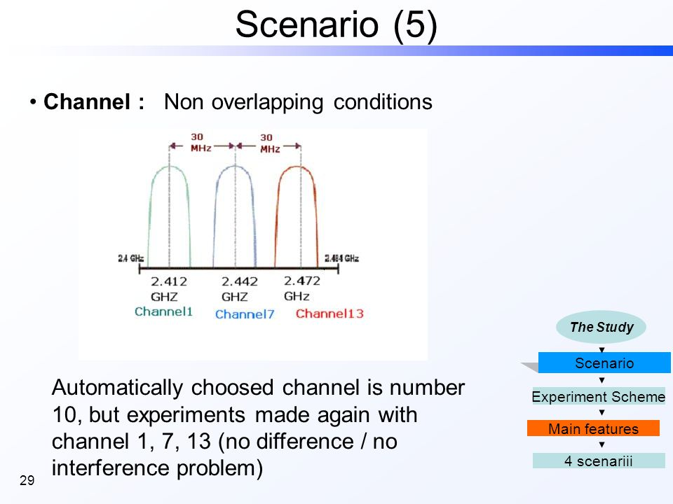 29 Scenario (5) Channel :Non overlapping conditions Automatically choosed channel is number 10, but experiments made again with channel 1, 7, 13 (no difference / no interference problem) Scenario 4 scenariii Main features Experiment Scheme The Study